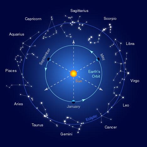 Métodos de adivinación: la Astrología, 3ª parte